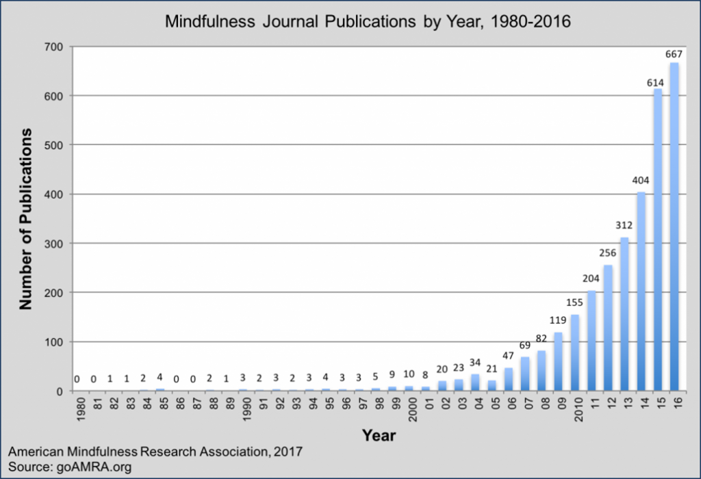 Graph of Mindfulness Research