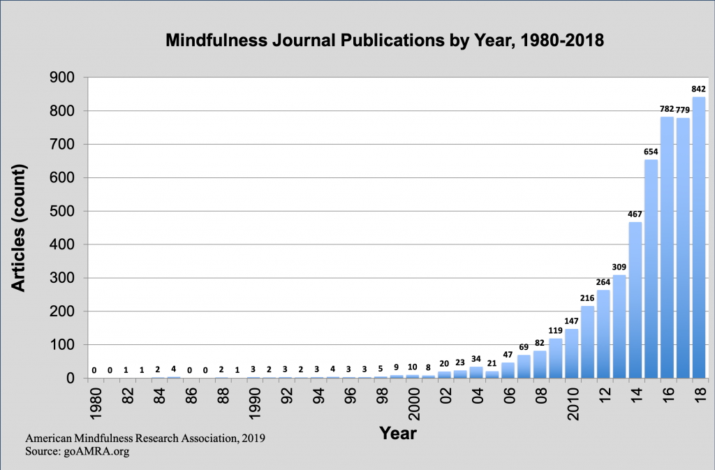 graph of journal articles